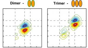Dye Aggregation Identified by Vibrational Coupling Using 2D IR Spectroscopy