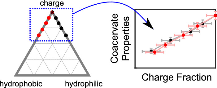 Charge-Density-Dominated Phase Behavior and Viscoelasticity of Polyelectrolyte Complex Coacervates