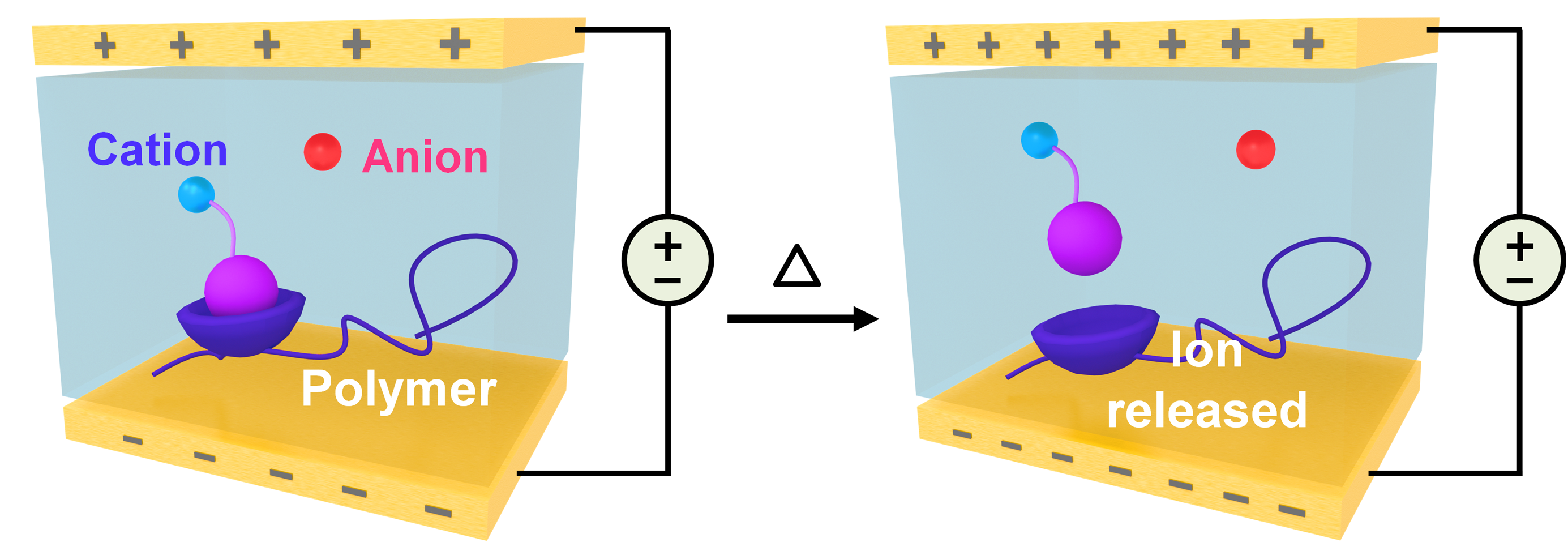 Triggerable Ion Release in Polymerized Ionic Liquids Containing Thermally-Labile Diels-Alder Linkages